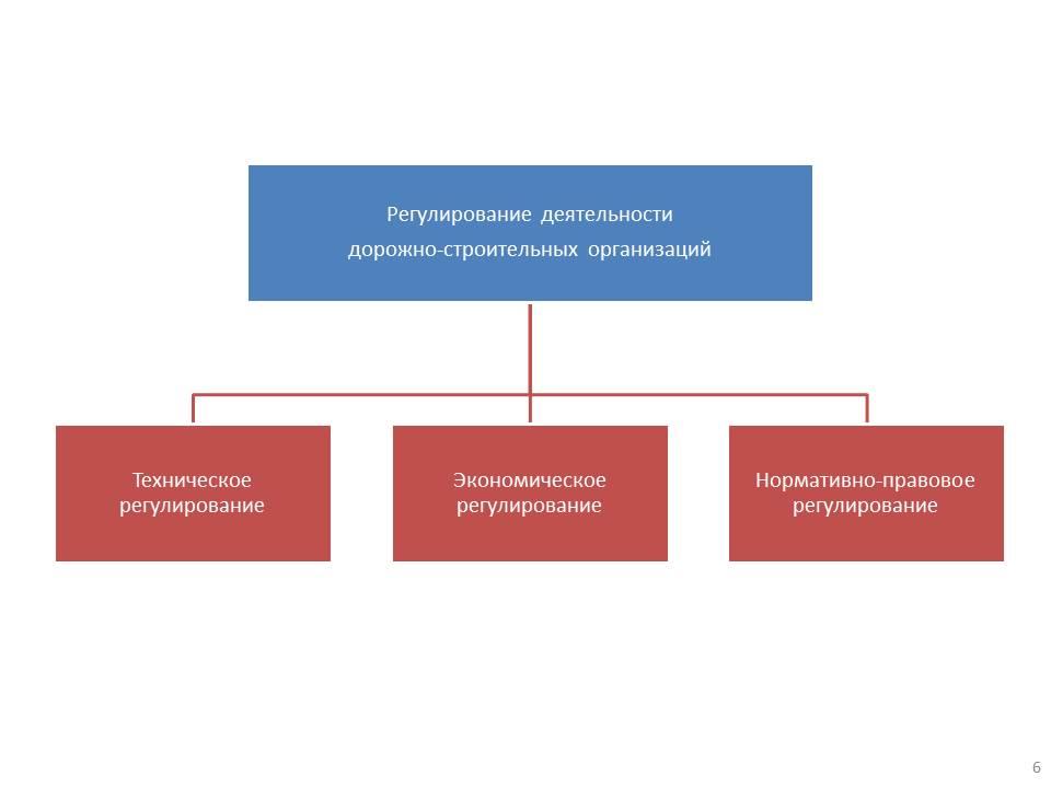 Регулирование деятельности дорожно-строительных компаний